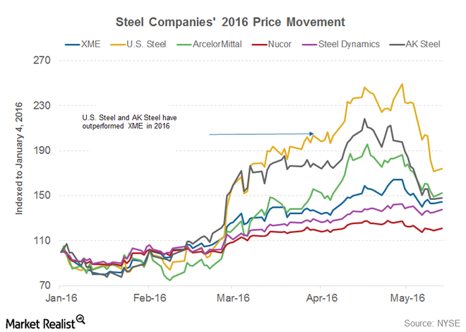 Relative Opportunities in the Steel Industry