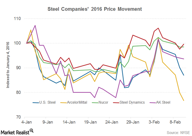 Whats Wall Street Saying About the Steel Industry